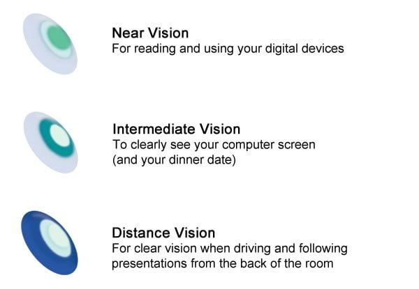 PUREVISION 2 FOR PRESBYOPIA Different Vision Distance